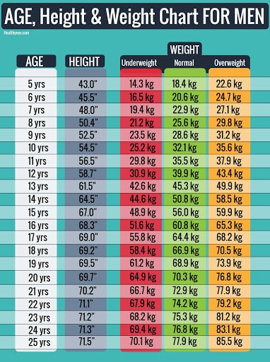 age-height-and-weight-chart-for-men's-in-kg-Chart start-from-5-years-old-boy-to-25-year-old-men